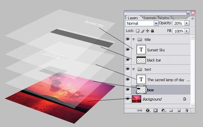 Nó có tác dụng gì: Một lớp (layer) có thể được sử dụng cho hình ảnh, văn bản, nét vẽ, màu nền, mẫu và bộ lọc.