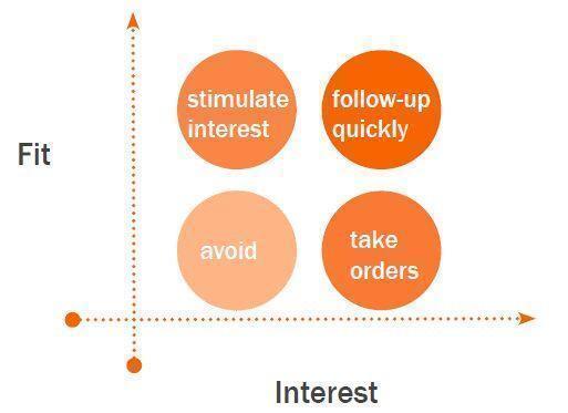 fit vs interest resized 600